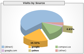 CompSci.ca visits by source chart