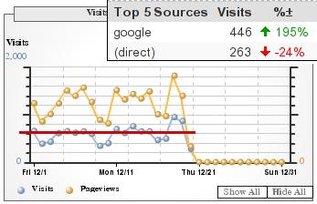 December 19, 2006 traffic statistics