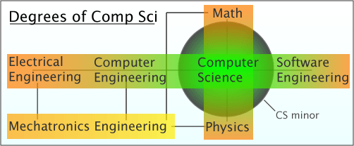 Computer Science difference between school and college education
