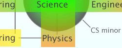 Physics related degrees